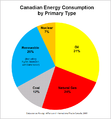 Canadian Energy Consumption by Type.PNG