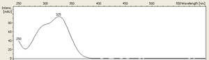 Chlorogenic acid - Chlorogenic acid UV–visible spectrum with a maximum of absorbance at 325 nm