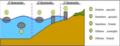 Clasificación de captadores de energía de las olas según su ubicación.PNG