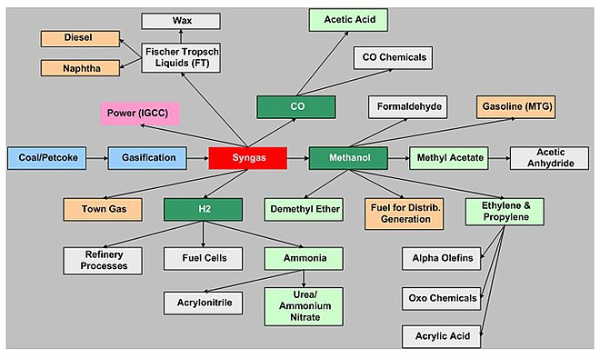 Production of chemicals from coal Coal to chemicals routes diagram.jpg