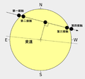 Contacts of venus transit (zh-hans).png