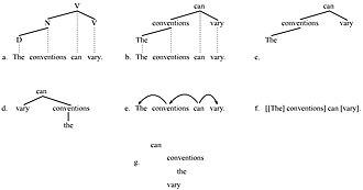 Dependency grammar - Conventions for illustrating dependencies