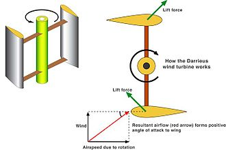 Darrieus wind turbine - How the Darrieus wind turbine works