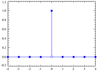 Plot of the degenerate distribution PMF for k0=0