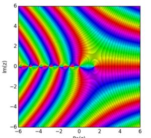 Gamma function - Image: Deriv Gamma
