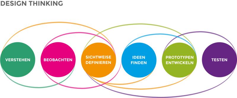 File:Design Thinking Workshop WMDE.png