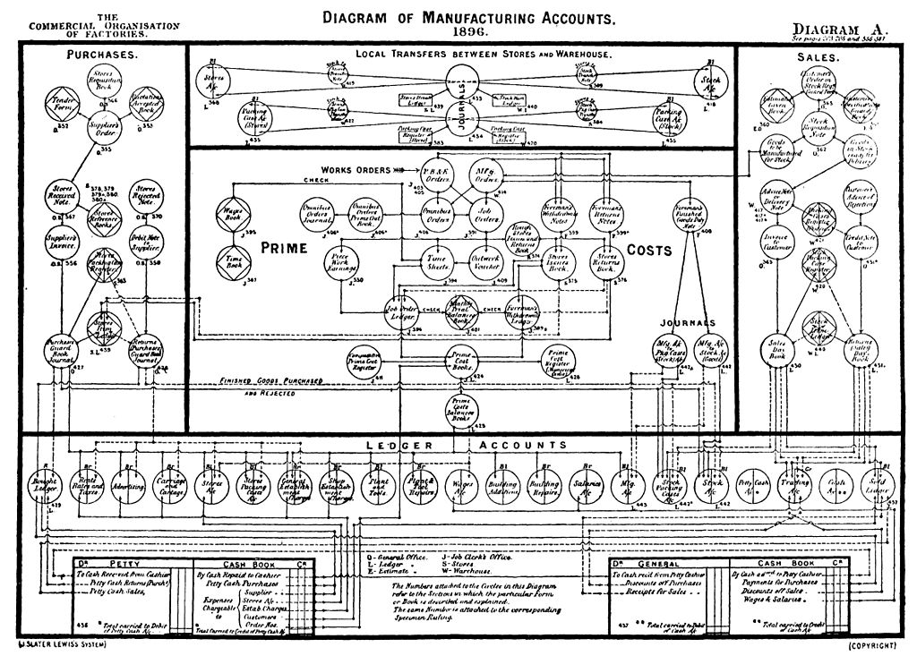 Ca Flow Chart: Diagram of Manufacturing Accounts 1896.jpg - Wikimedia Commons,Chart