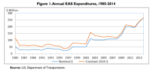 Essential Air Service - EAS subsidies have increased by more than 500% since 1997, not accounting for inflation