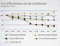 Eco-efficiëntie van de landbouw,Vlaanderen, 2000- 2008.png