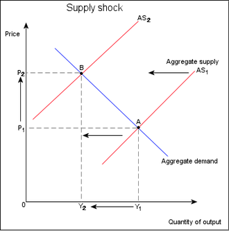 Supply shock - Negative supply shock