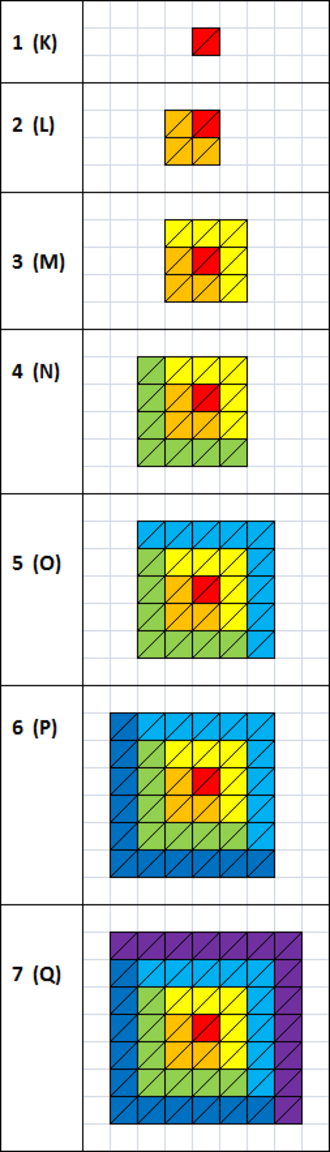 Electron shell - Shells and subshells. 1 rectangular triangle (1/2 of a cell) = 1 electron on the level. Red color indicates sublevel s; orange - p; yellow - d; green - f; blue - g; indigo  - h; violet - i