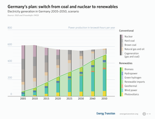 Energy transition long-term structural change towards sustainable energy systems