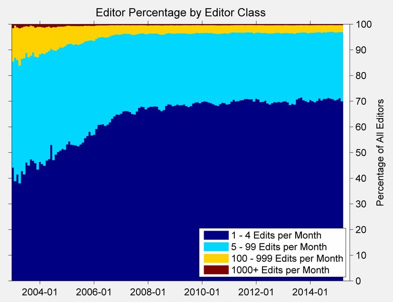 File:English Wikipedia editors by editor class.png