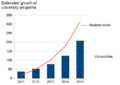 Estimated growth of university programs.png