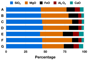 Bar chart showing seven published estimates of the initial Lunar Magma Ocean chemical composition by weight percent