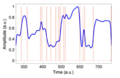 Feature detection on 1D time domain data using Phase Stretch Transform.png
