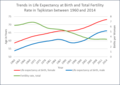 Fertility and Life Expectancy Trends.tif