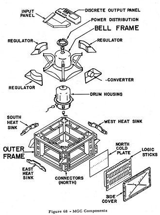 ASC-15 - Image: Fig 68 exploded MGC