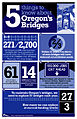 Five things to know about Oregon's bridges (21444648406).jpg