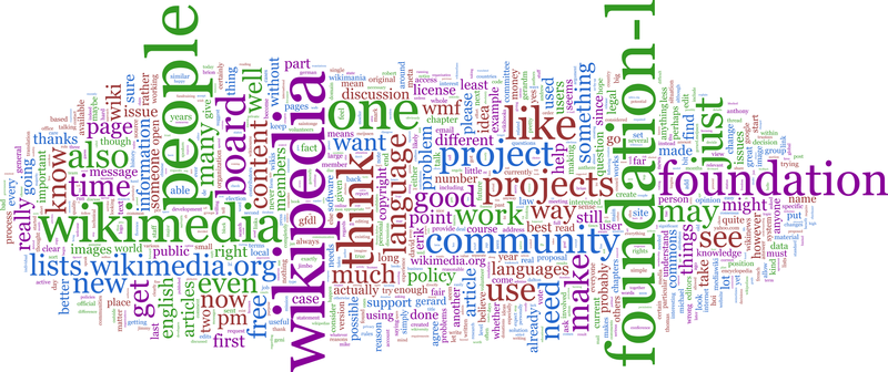 File:Foundation-l word cloud without headers and quotes.png