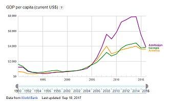 Economy of Armenia - GDP per capita of Armenia, Azerbaijan and Georgia in years 1990-2016, World Bank data.