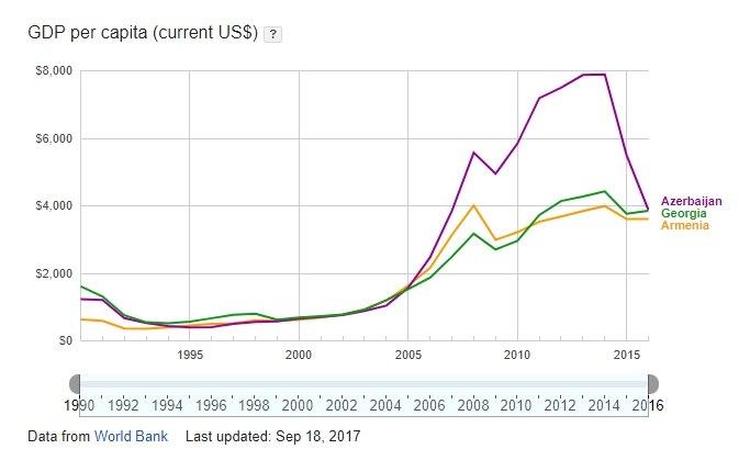 GDP Armenia Georgia Azerbaijan 1990 2016