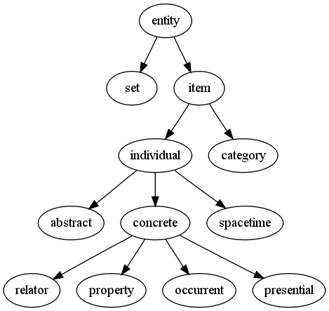 GFO taxonomy tree.png