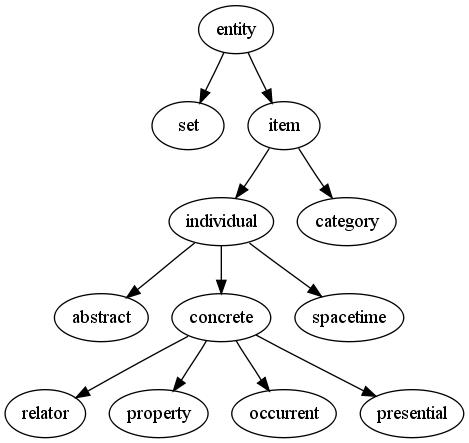 GFO taxonomy tree