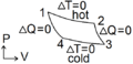 Generic carnot not ideal gas.png