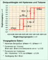 Grafik dreipunktregler mit hysterese und totzone.png