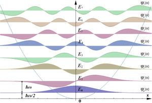 Quantum harmonic oscillator - Wavefunction representations for the first eight bound eigenstates, n = 0 to 7. The horizontal axis shows the position x. Note: The graphs are not normalized, and the signs of some of the functions differ from those given in the text.