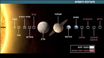 מערכת השמש החדשה.