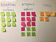 Post-its with ideas proposed at the ideation session