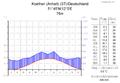 Klimadiagramm-deutsch-Koethen (Anhalt) (ST)-Deutschland.png