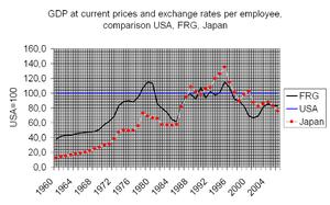 Workforce productivity - Labour productivity US, Japan, Germany