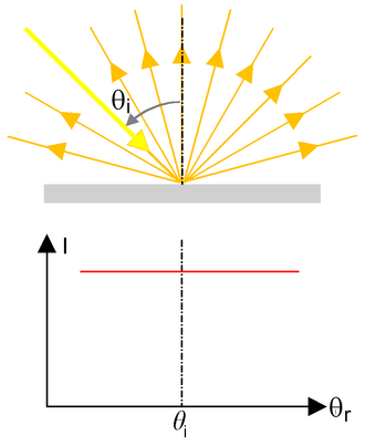 Visual appearance - Figure 2C: Ideal (i.e. Lambertian) scattering of the incident beam. The reflected radiant power is constant for all angles of inclination.