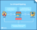 Le dropshipping.png