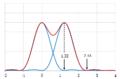 Limite en diffraction - Critère de Rayleigh 150.png