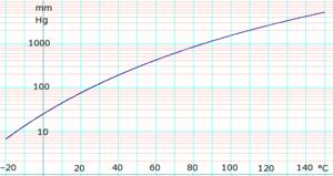 Ethyl acetate (data page) - Image: Log Ethylacetate Vapor Pressure