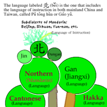 Mandarin sub-dialects.png