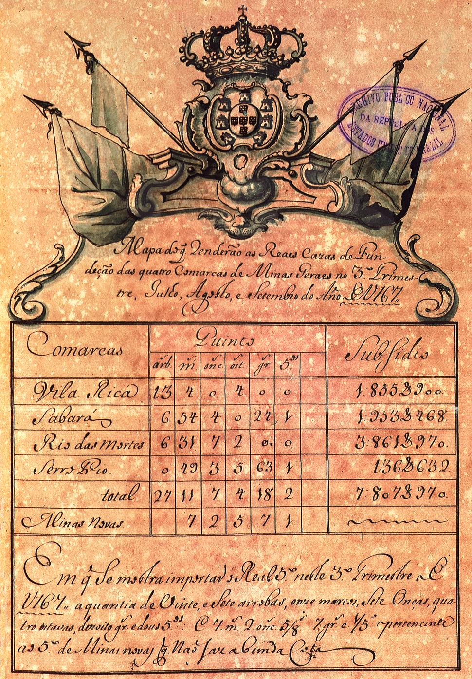 Mapa de rendimento do ouro nas Reais Casas de Fundição em Minas Gerais, entre julho e setembro de 1767.