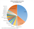 Military Expenditures 2018 SIPRI.png
