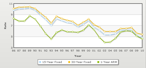 Mortgage loan - Mortgage Rates Historical Trends 1986 to 2010