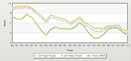 Mortgage rates historical trends 1986 to 2010 Mortgage-Rates-Historical.png