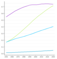 Movement Strategy - Population by major area2 - 1950-2030.png