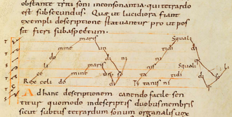 Sequence (musical form) - The Rex caeli sequence from the Bamberg Manuscript of the treatise Musica enchiriadis, (2nd half of the 9th century, Germany)