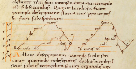 The Rex caeli sequence from the Bamberg Manuscript of the treatise Musica enchiriadis, (2nd half of the 9th century, Germany) Musica enchiriadis Rex celi.png