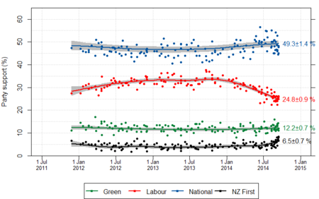 NZ opinion polls 2011-2014-majorparties.png