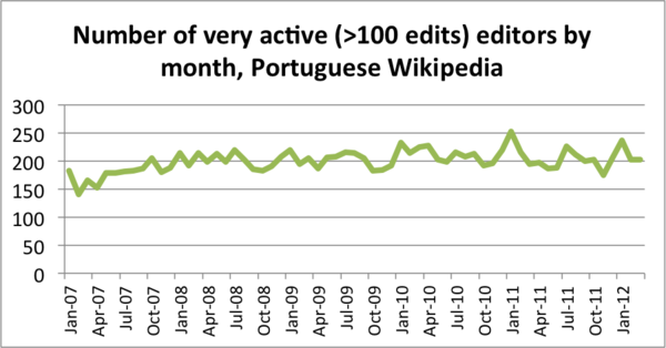 Number of very active editors PTWP, 2007-2012.png