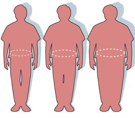 Drie silhouetten voor resp. normaal, overgewicht, obees (rechts)